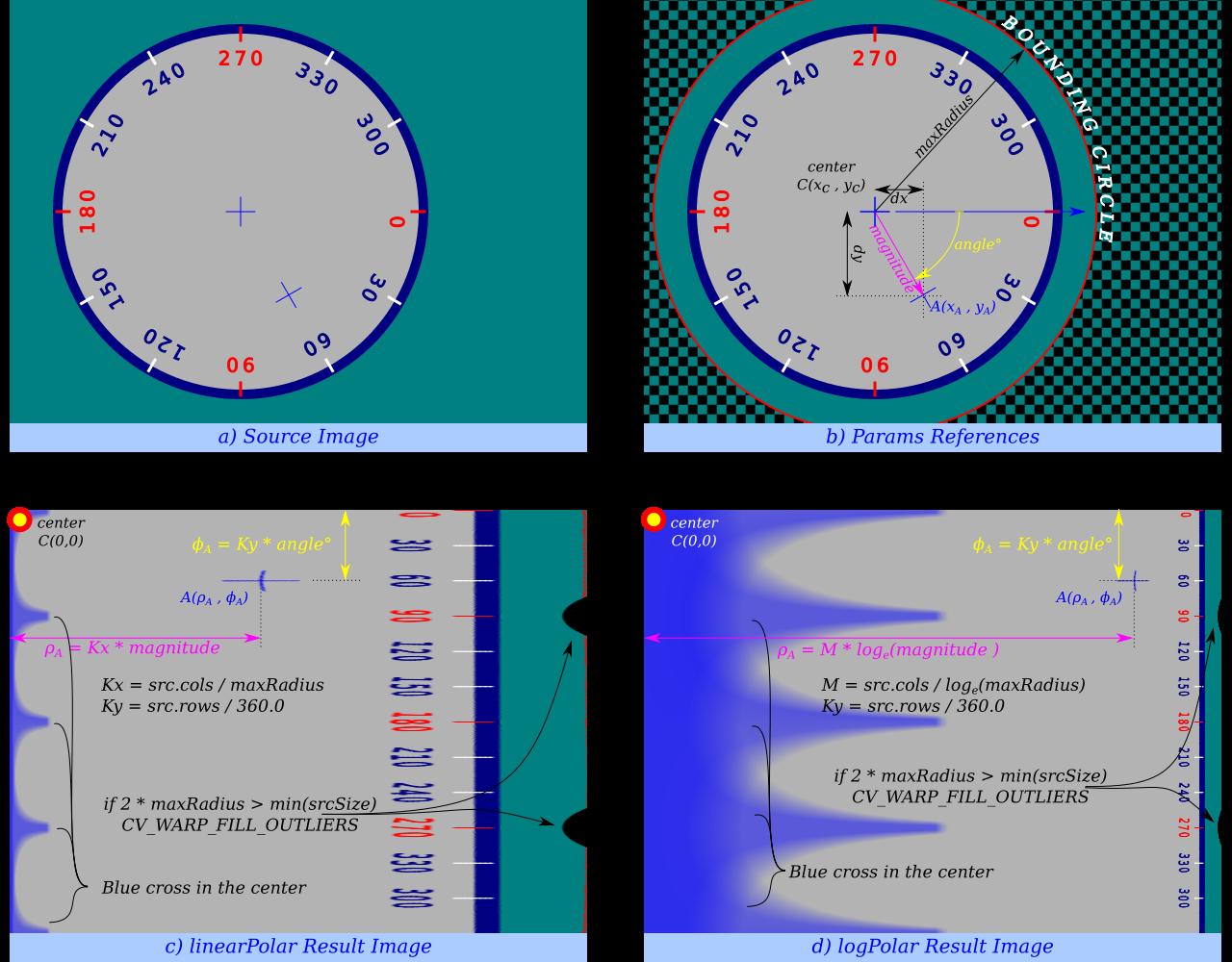 Geometric Image Transformations — OpenCV Documentation